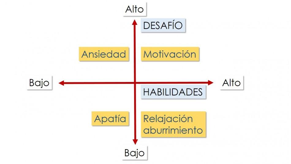 desafíos-e1416744841851 Pegamento emocional en el Primer Ciclo de Infantil, #escuelaenREDada